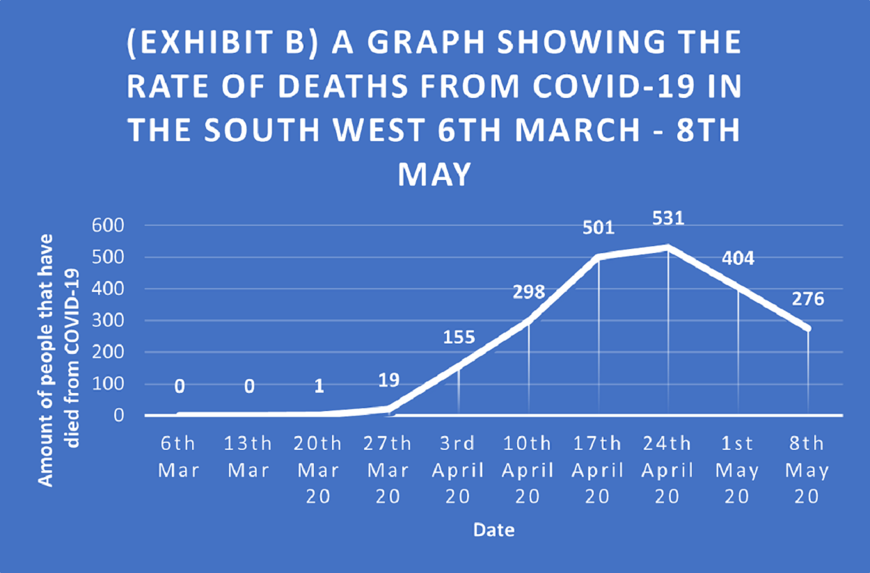 A graph that shows death rates from COVID-19 in the SW from march to may 2020