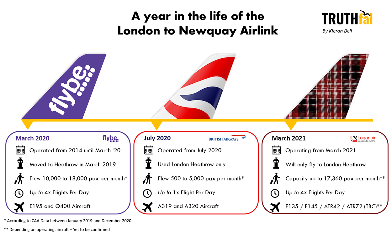 An infographic of the Newquay to London Airlink