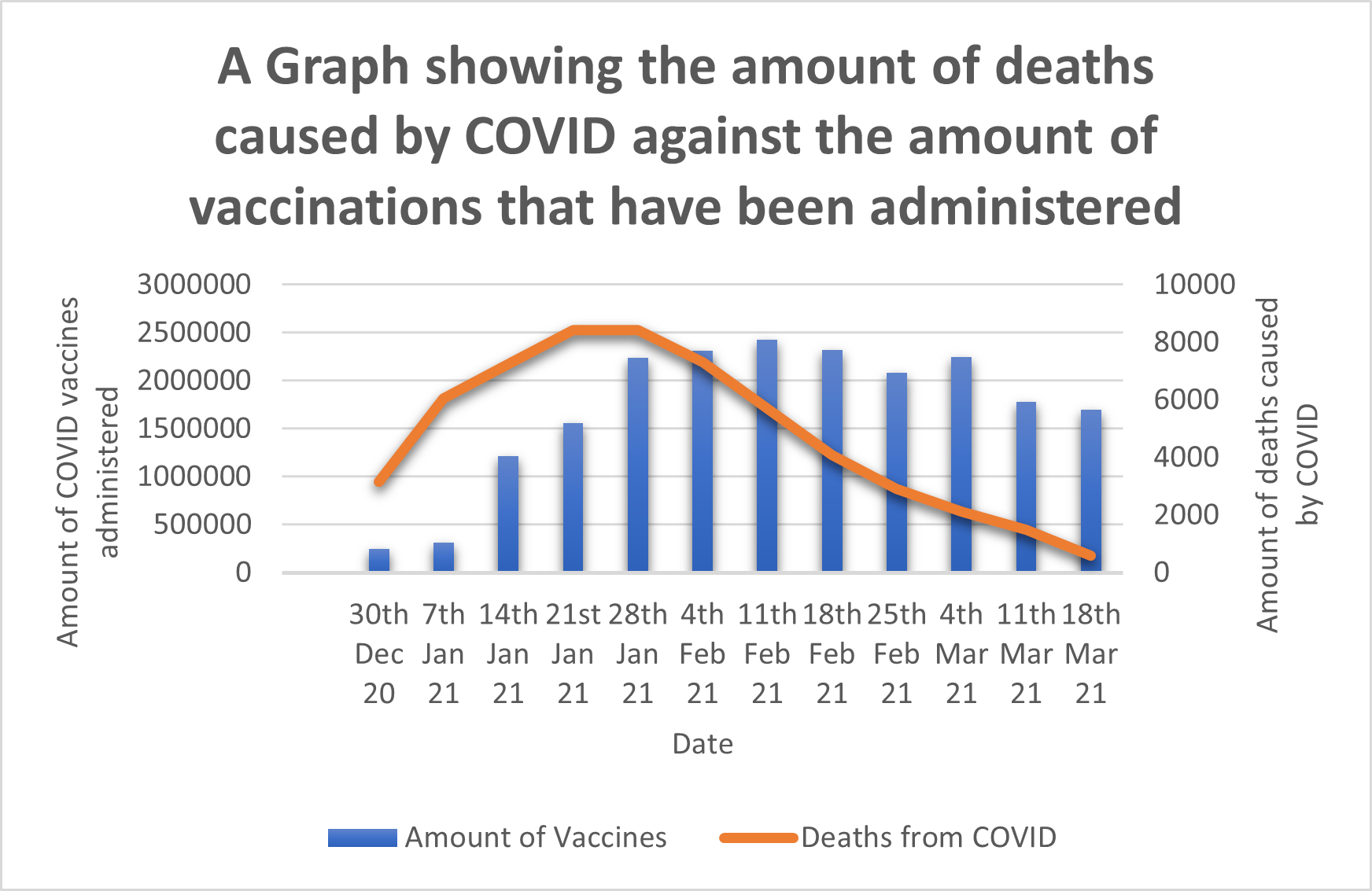 Graph showing COVID death rates vs vaccines